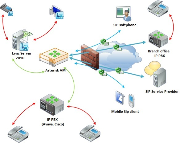 PBX Diagram