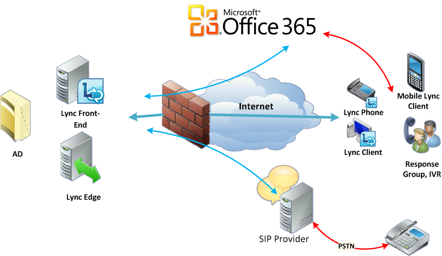 Great Office365 Lync On Premise